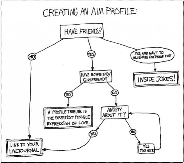 Problem solving flowsheet