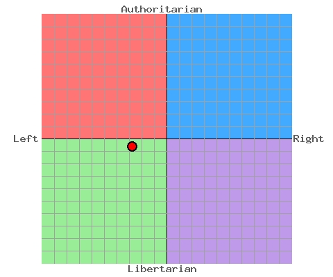 Newground's political compass