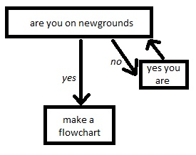 newgrounds user flowchart