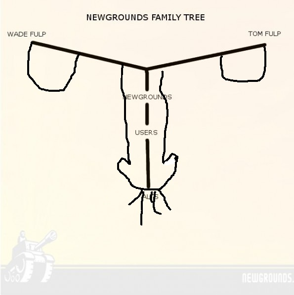 Newgrounds Family Tree
