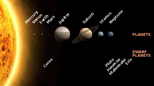 solar system family tree