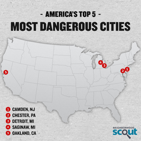 top 10 dangerous cities in the united states
