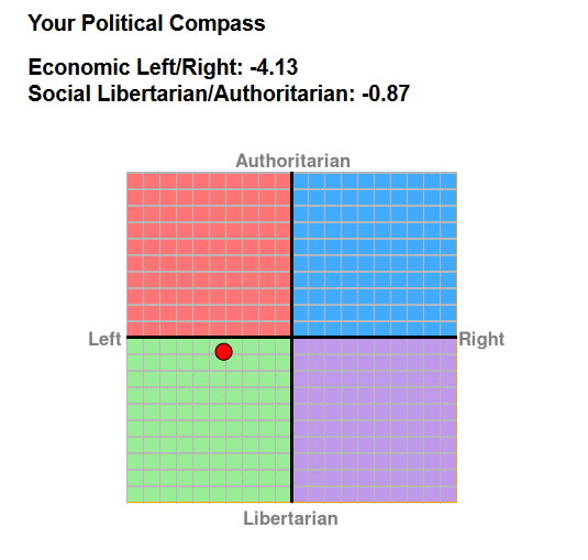 forum political compass test