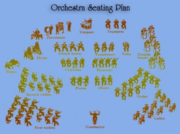 Believable Orchestration