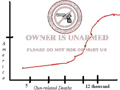 Gun Control Does Not Work (proof)