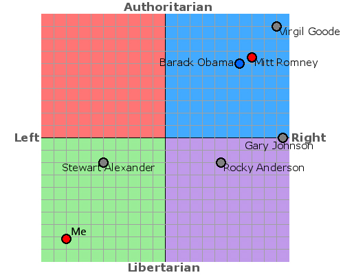Are you conservative or liberal