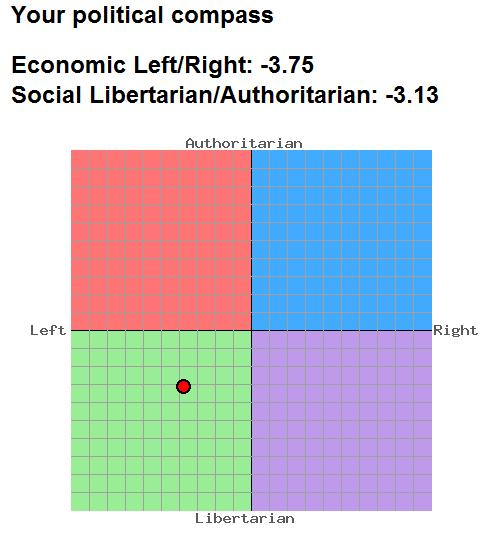 Newground's political compass