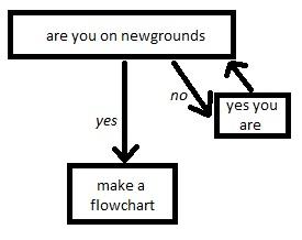 newgrounds user flowchart