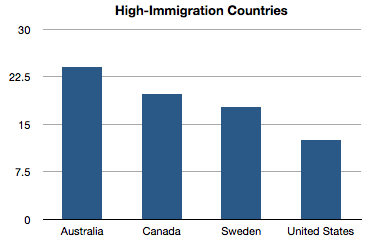 Immigration in my City District.