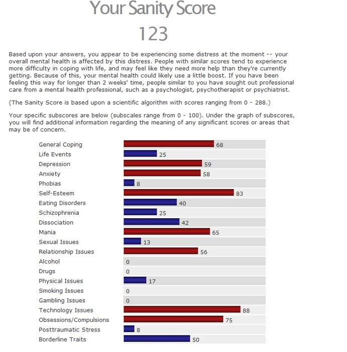 How insane are you? (online quiz)