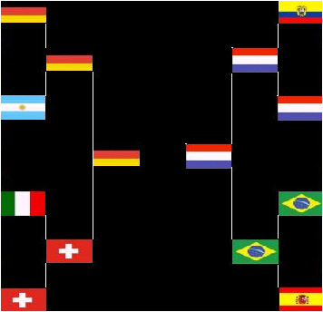 Official World Cup Germany Thread