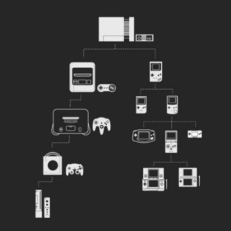 The Nintendo Club