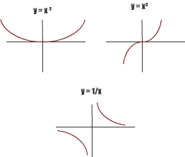 As: Math - Exponential Functions