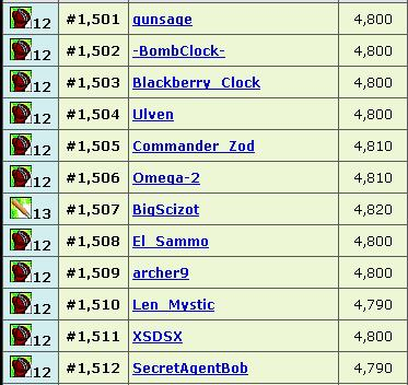 Top 2,000 Exp Users