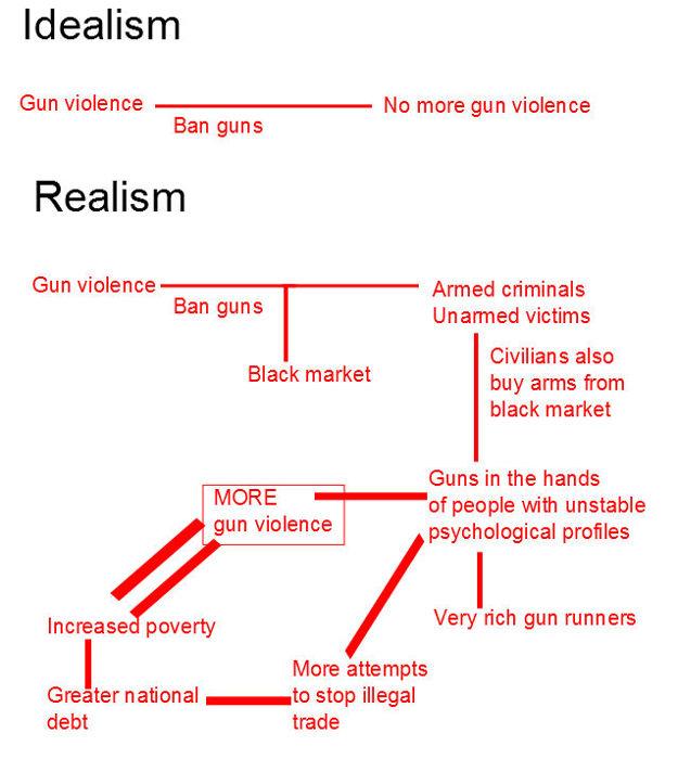 New York's Gun Ban