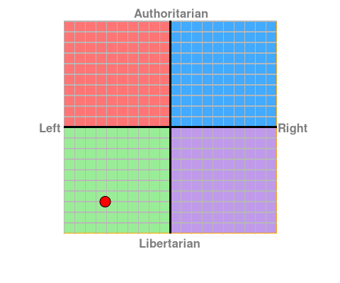 Where is NG on the Politcal Compass